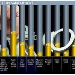 υγεια φυλακες